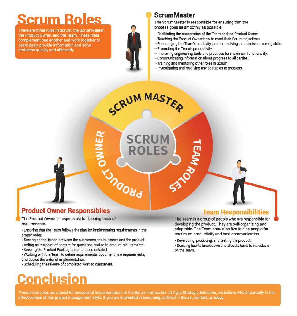 Scrum Certification Scrum Rolesagile Strategic Solutions